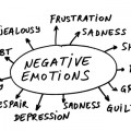 negative emotions circle