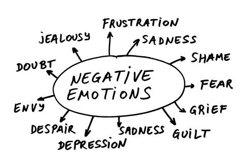 http://www.mindingthebedside.com/wp-content/uploads/2011/06/negative-emotions-circle.jpg